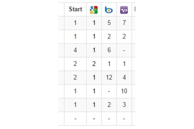seo consultant delaware serp ranking