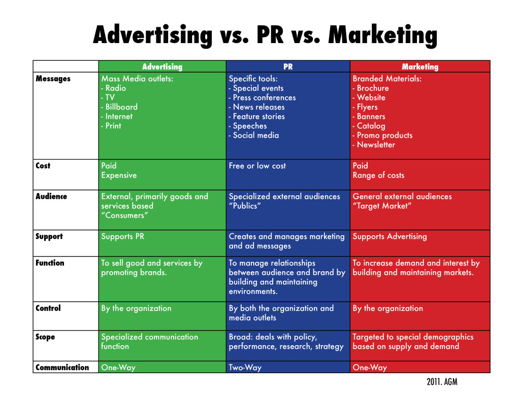 Marketing, Advertising, & Public Relation