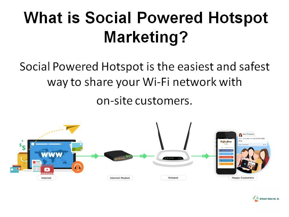 Social Powered Wifi Hotspots