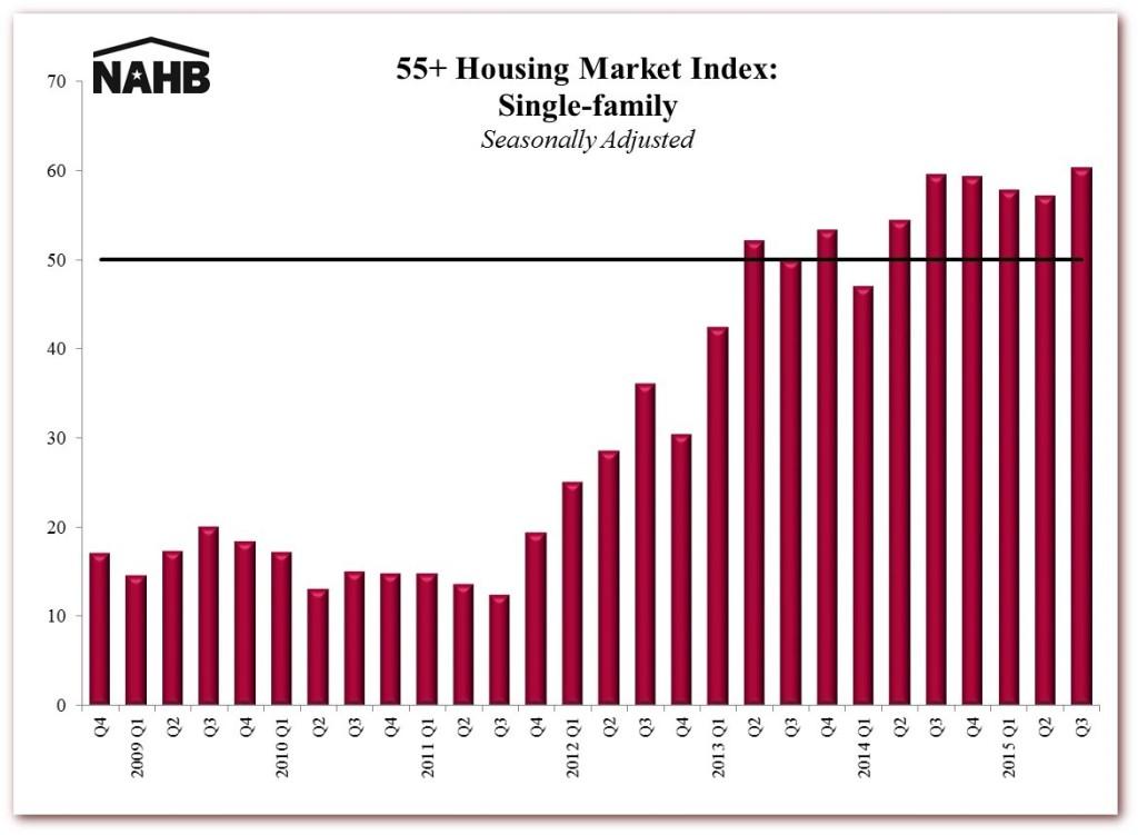 55+ Housing Market Index