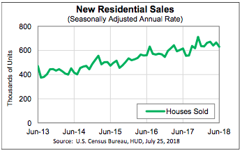 new single-family houses in June dropped 5.3%
