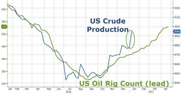 Markets Rig Count Unexpectedly Declines Following Biggest Crude Production Surge In 20 Months