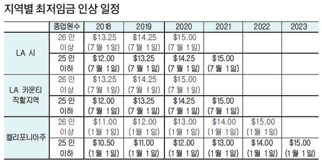 지역별 최저임금 인상 일정
